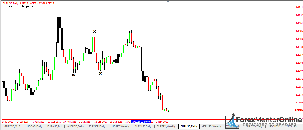Image of daily chart EUR/USD