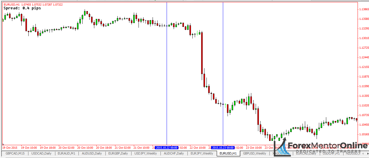 Image of 1 hour chart EUR/USD