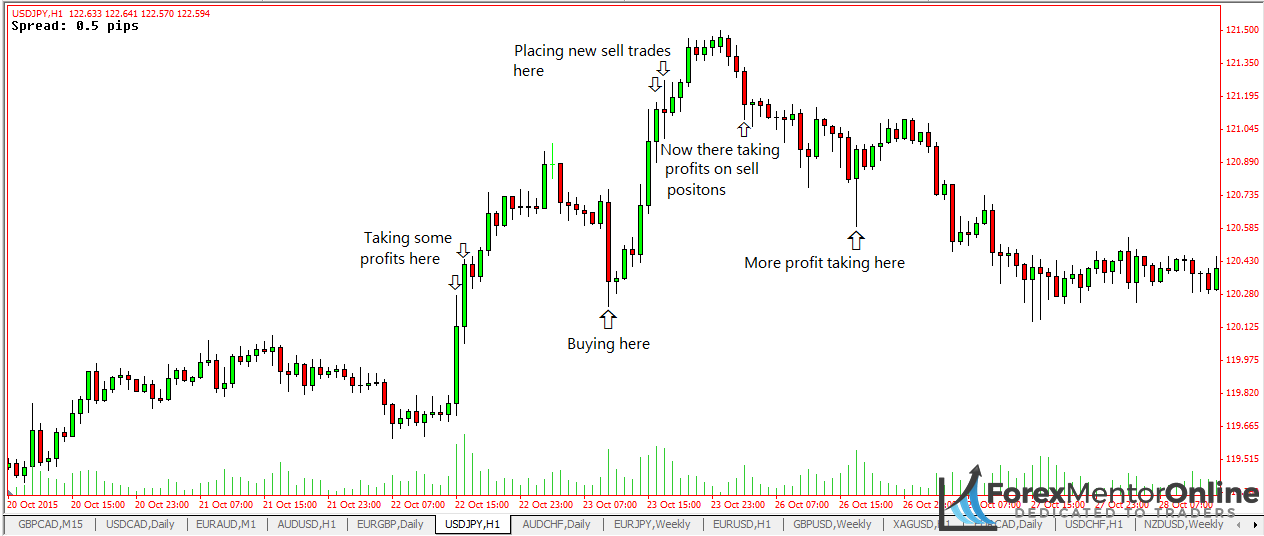 Image of instutional activity in the fore market