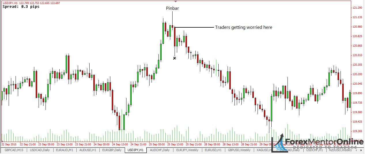 Pro traders taking profits on pin bar