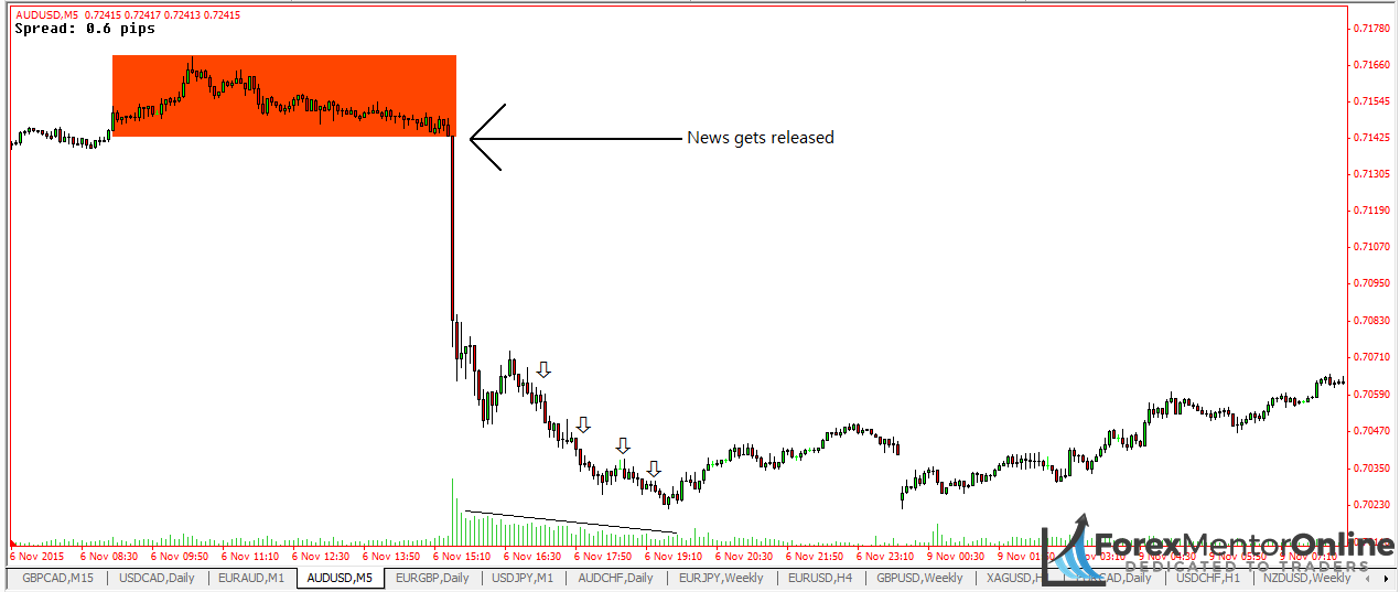 image of NFP release on EUR/USD