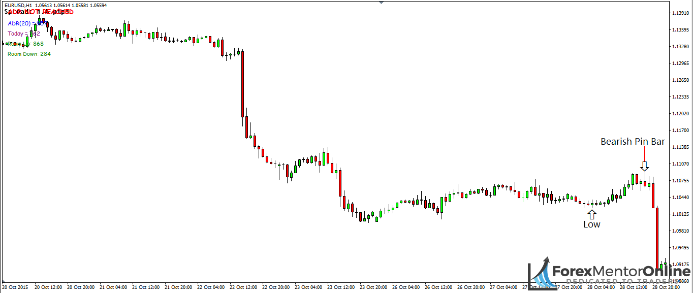 image of bearish pin bar after the market has made a new lower low
