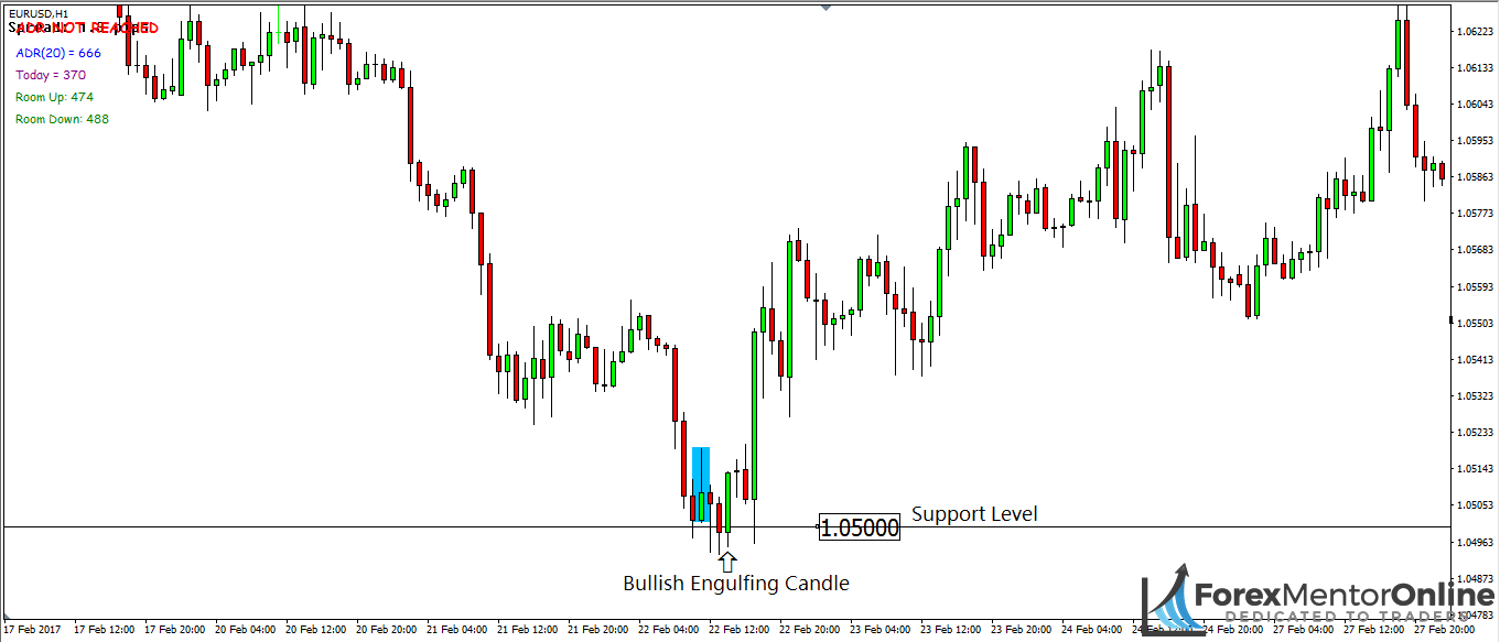 image of bullish engulfing candle at support level