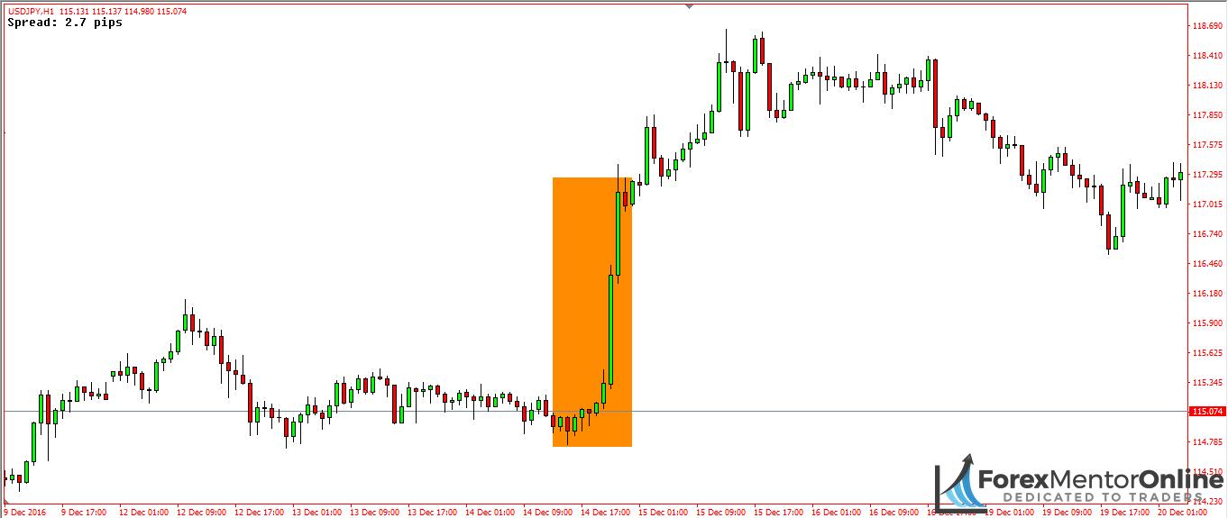 image of low liquidity upmove