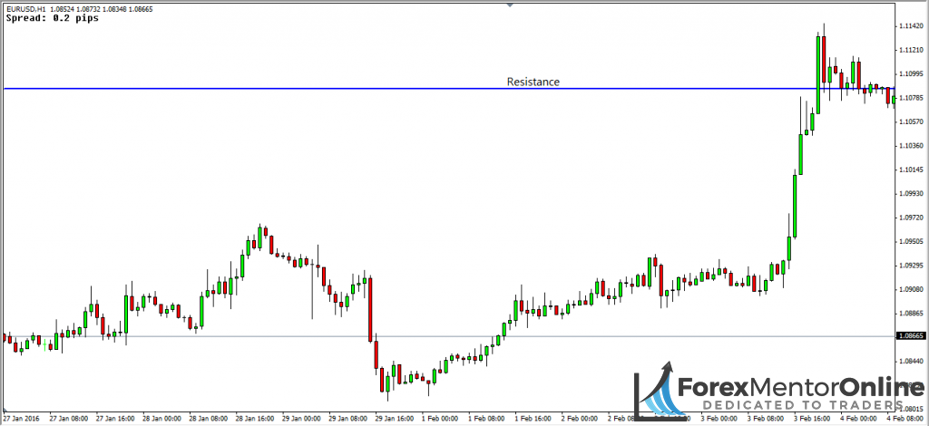 image of resistance level on eur/usd