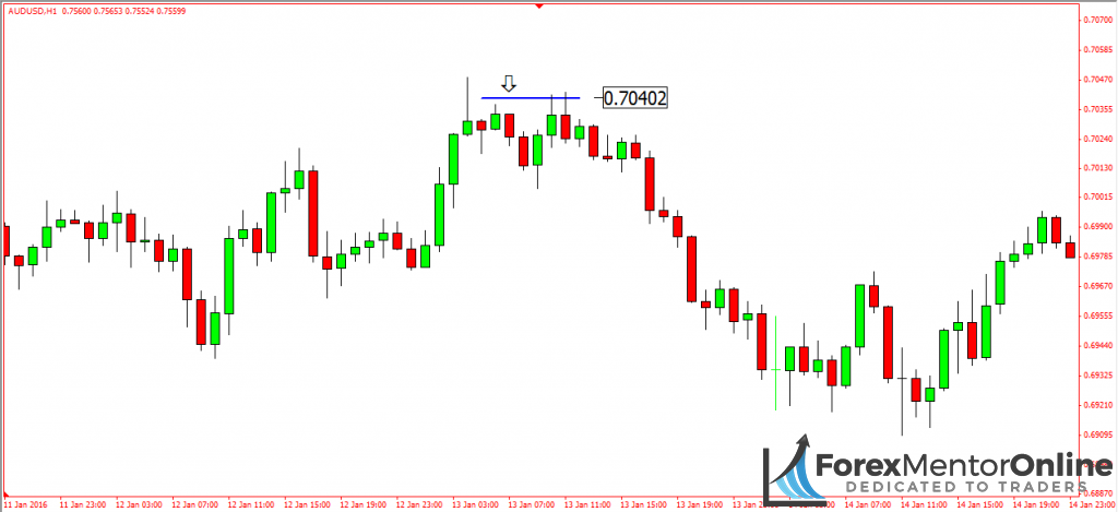 image of stop hunt on 1 hour chart of aud/usd