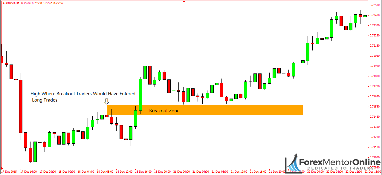 What is retest in forex