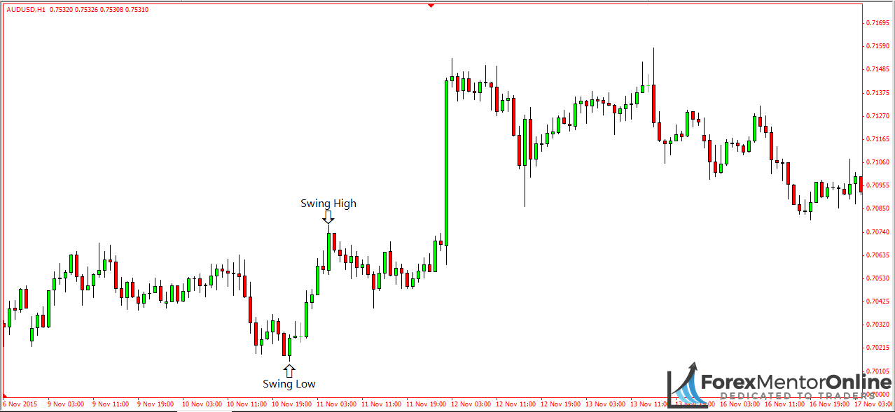 Understanding Pullbacks Using Fibonacci Retracements - Forex