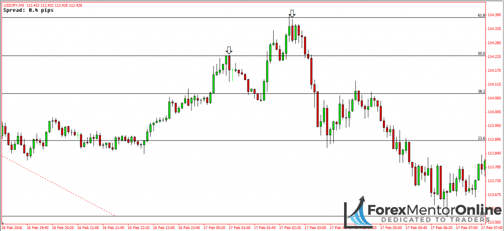 image of fibonacci reversal on 5 minute chart of usd/jpy