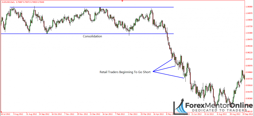 image of consolidation on daily chart of aud/usd