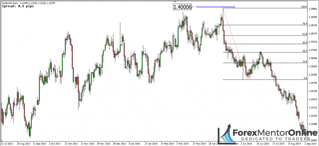 image of trend reversal on daily chart of eur/usd