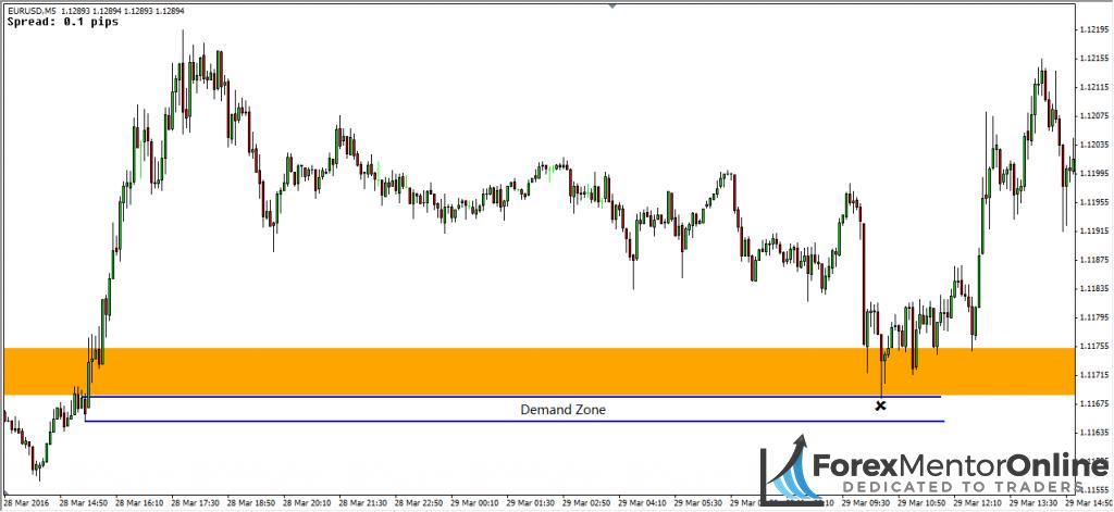 image of demand zone below breakout zone on eur/usd