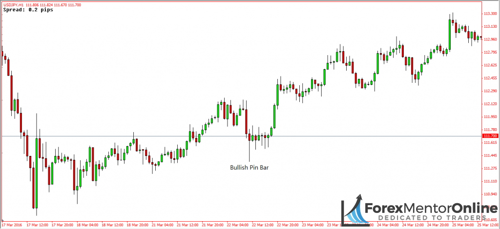 image of usd/jpy without support level