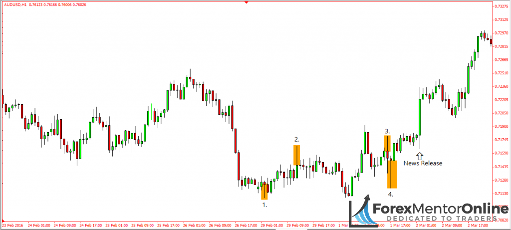 image of places where traders are trapped in losing trades on chart of aud/usd