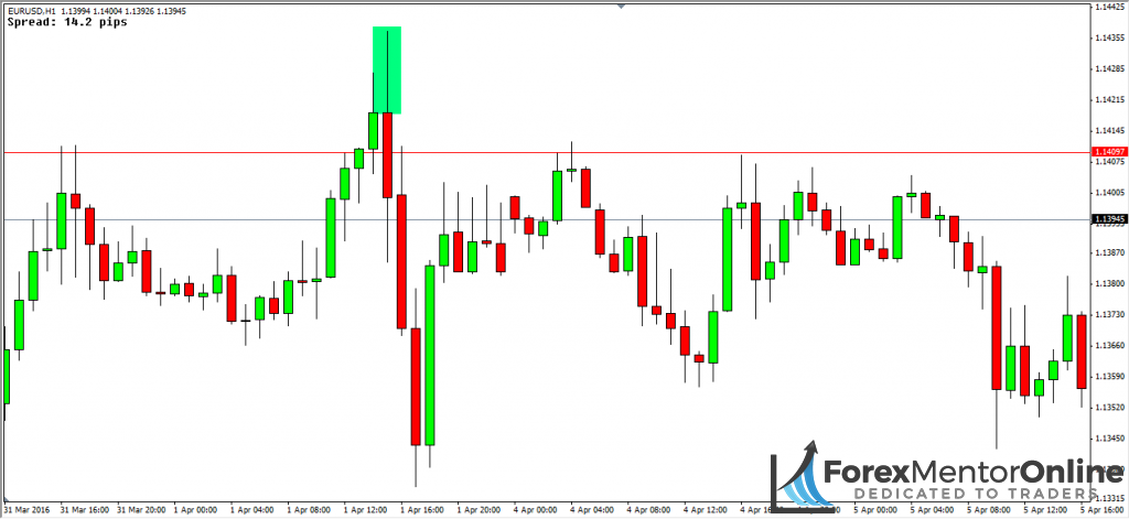 image of candlestick wick on eur/usd