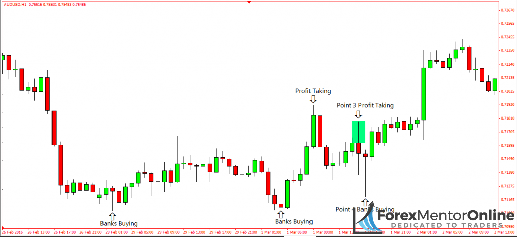 image of bank traders taking profits off buy trades on 1 hour chart of aud/usd
