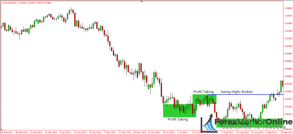 image of pullback at the end of aud/usd downtrend