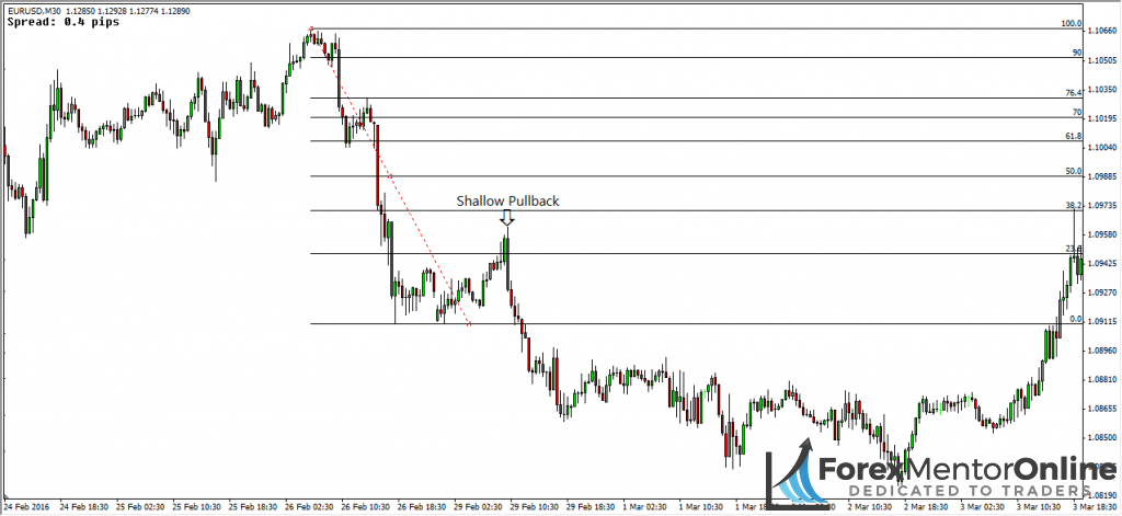 image of shallow pullback on eur/usd