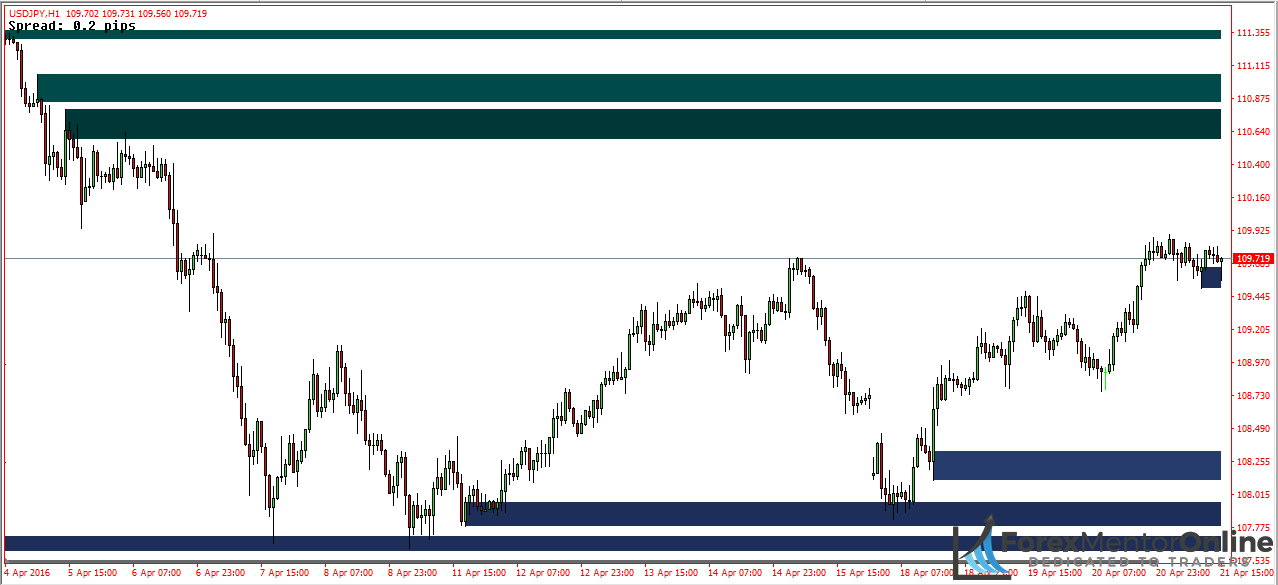 Forex supply and demand zones indicator