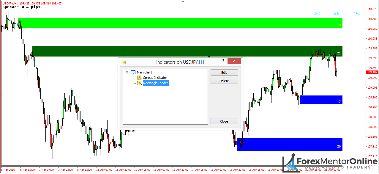A Simple Supply And Demand Indicator You Can Use On MT4