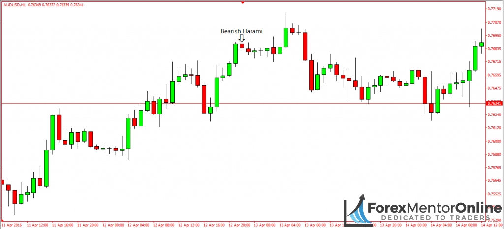 image of bearish harami on candlestick chart