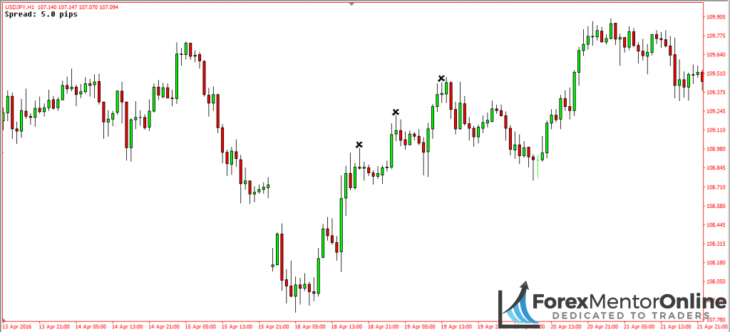 image of three bearish pin bars which resulted in losing trades