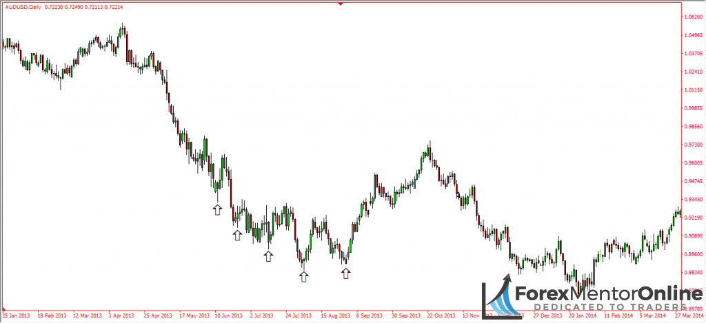 image of aud/usd downtrend