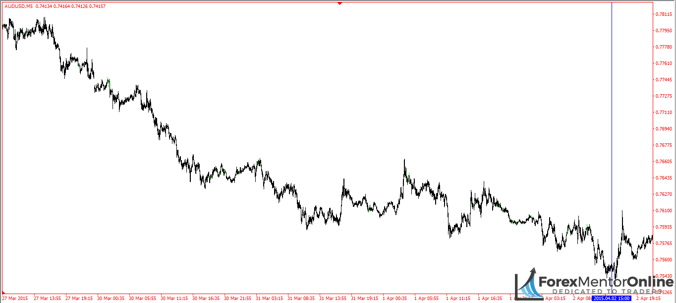 image of downswing on 5 minute chart
