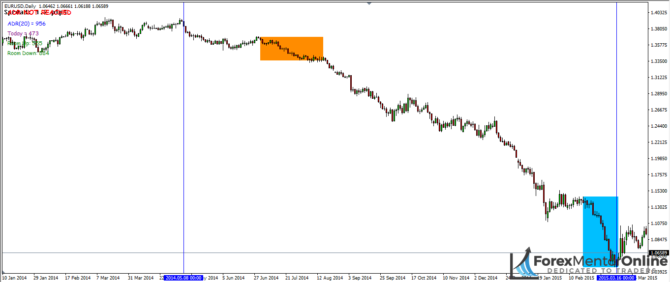 image of eur/usd downtrend