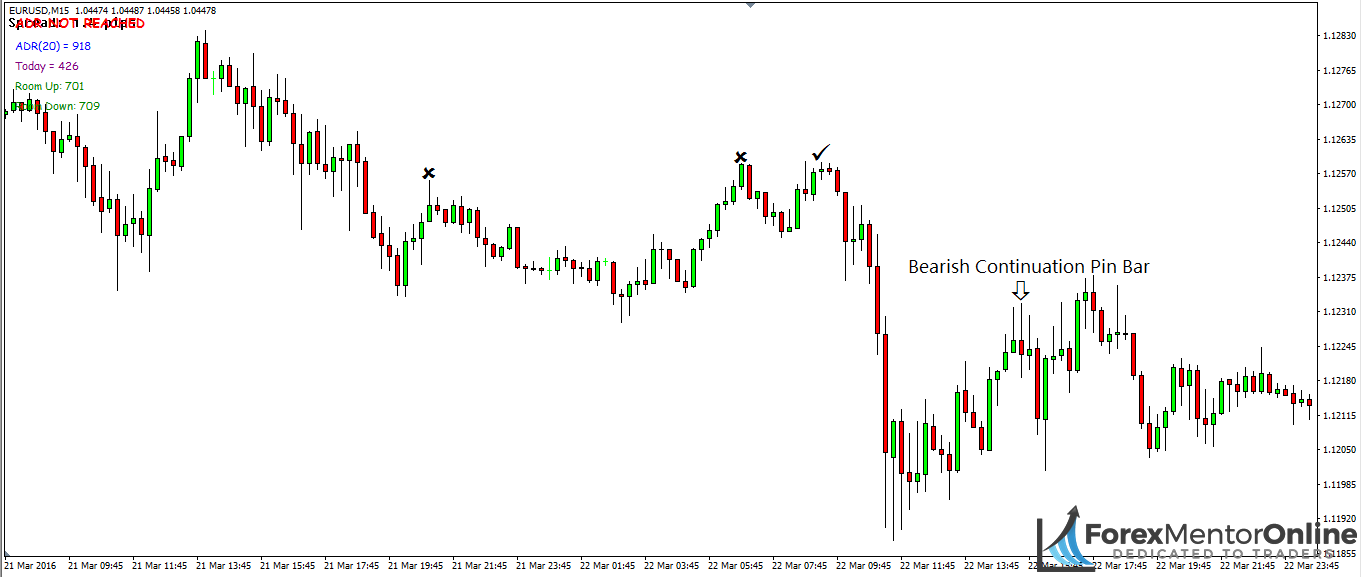 image of beaish institutional continuation pin bar on 1hour chart of eur/usd