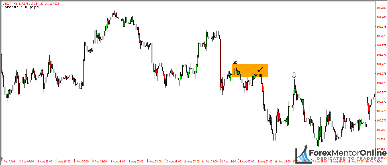 image of bearish institutional continuation pin bar on 1hour chart of usd/jpy