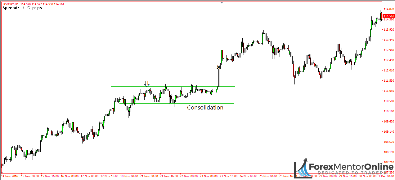 image of consolidation that formed during usd/jpy upswing