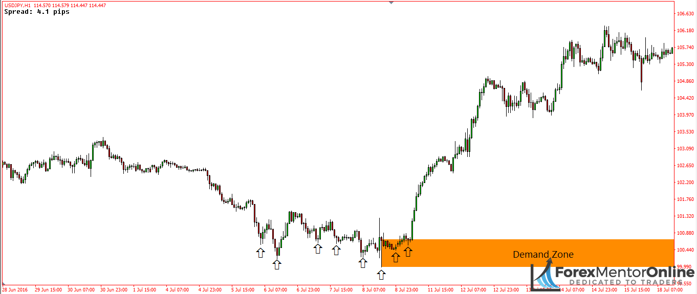 image of swing lows created before upswing