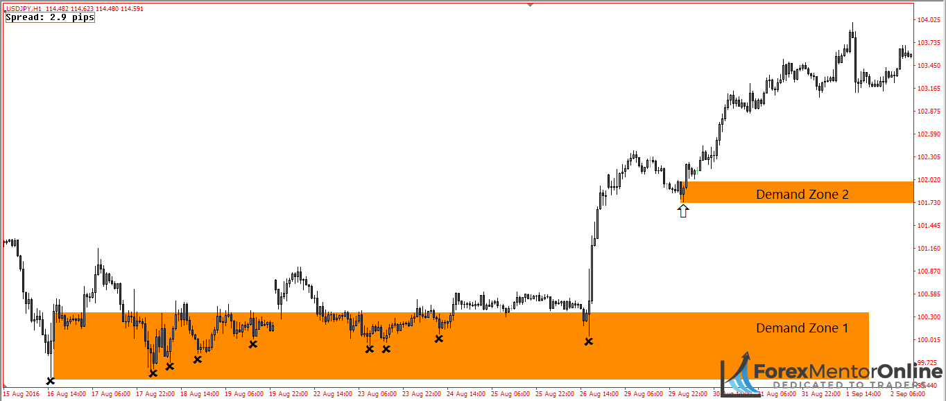image of two demand zones on the 1hour chart of usd/jpy