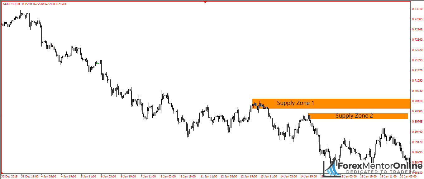 image of two supply zones on 1hour chart of aud/usd