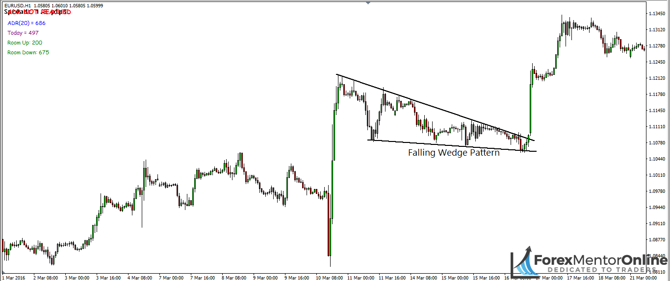 image of falling wedge continuation pattern