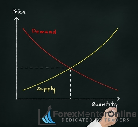 Combining Support And Resistance Levels With Supply And Demand Zones