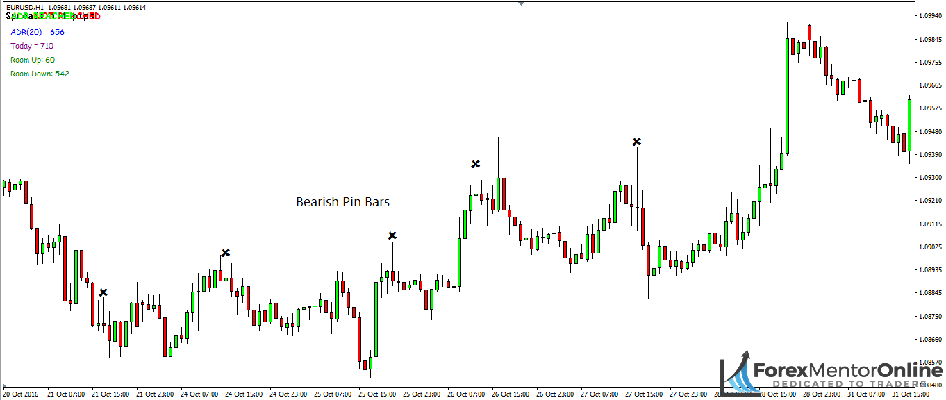 image of bearish pin bars on 1hour chart of eur/usd