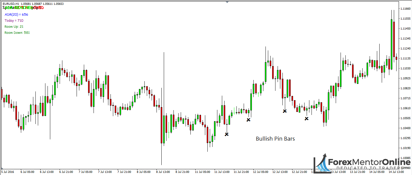 image of bullish pin bars on 1hour chart of eur/usd