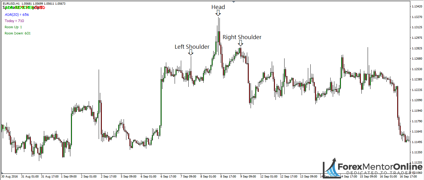 image of bearish head and shoulders pattern