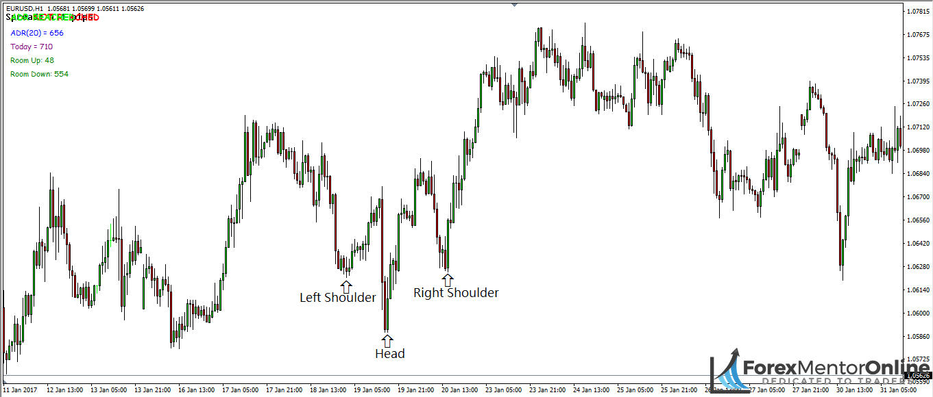 image of bullish head and shoulders pattern