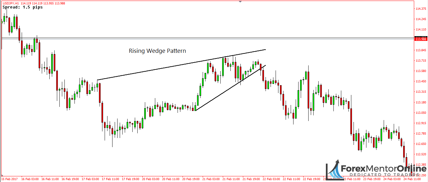image of rising wedge continuation pattern