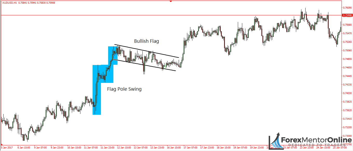 image of bull flag on 1 hour chart of aud/usd