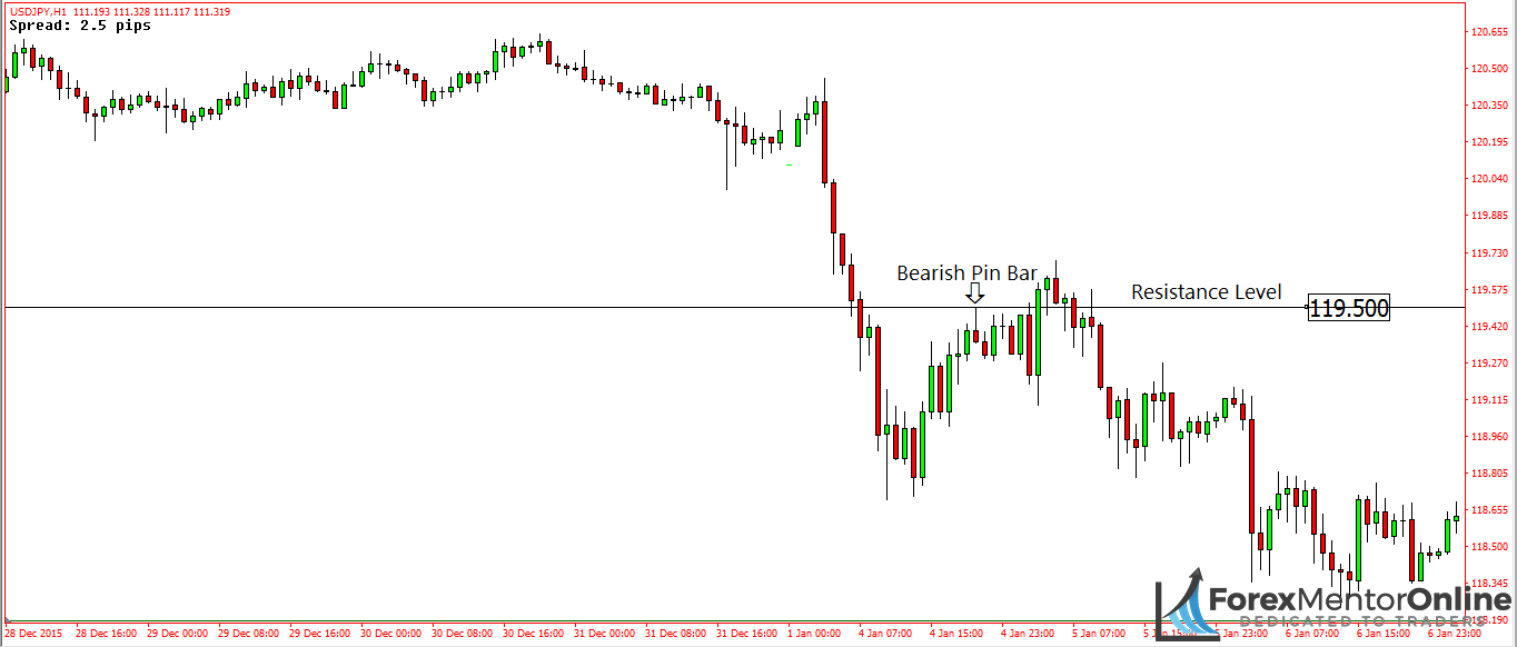 image of bearish pin bar at resistance level