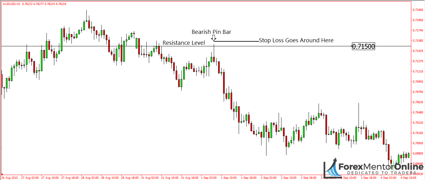 image of bearish pin bar at resistance level on aud/usd