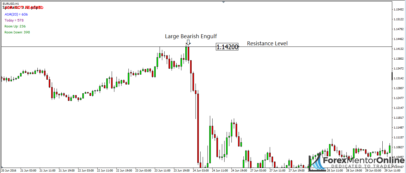 image of large bearish engulfing candlestick forming at a resistance level on eur/usd