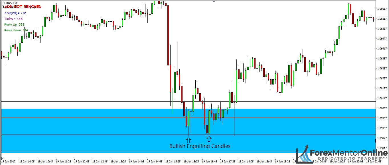 image of engulfing candles forming at support levels inside demand zone