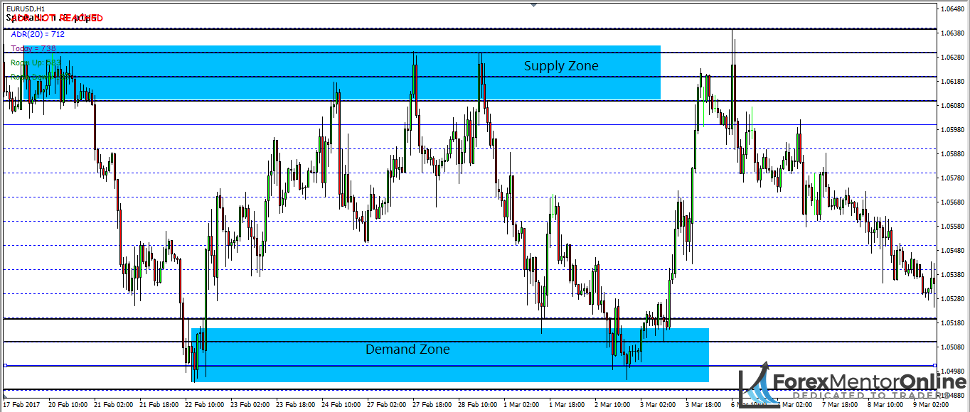 image of support and resistance levels drawn by support and resistance indicator