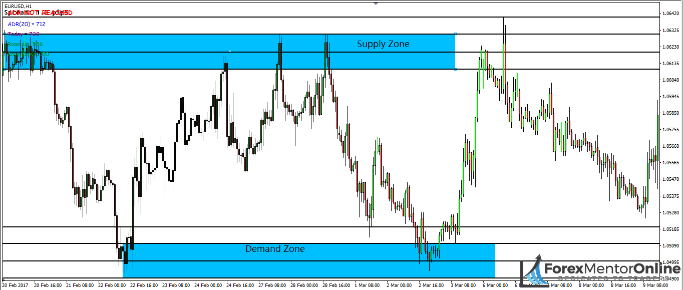 image of supply and demand zones marked ontop of support and resistance levels