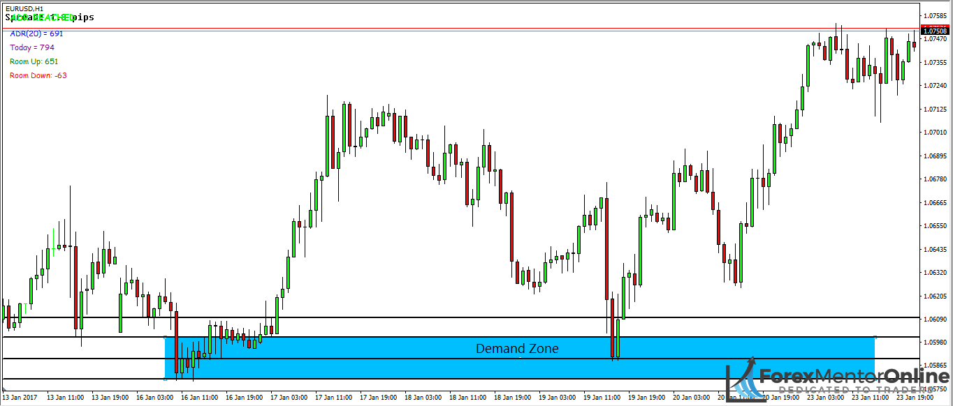 image of demand zone on eur/usd